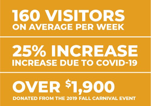 160 visitors on average per week, 25% increase due to covid-19, over $1900 donated from the 2019 fall carnival event
