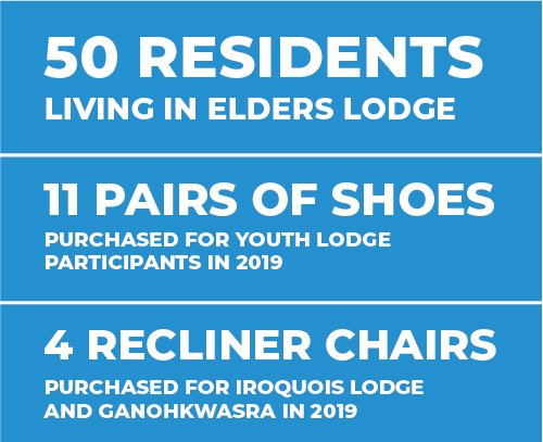 50 Residents Living in Elders Lodge, 11 Pairs of Shoes Purchased for Youth Lodge Participants in 2019, 4 Recliner Chairs purchased for iroquois lodge and ganohkwasra in 2019